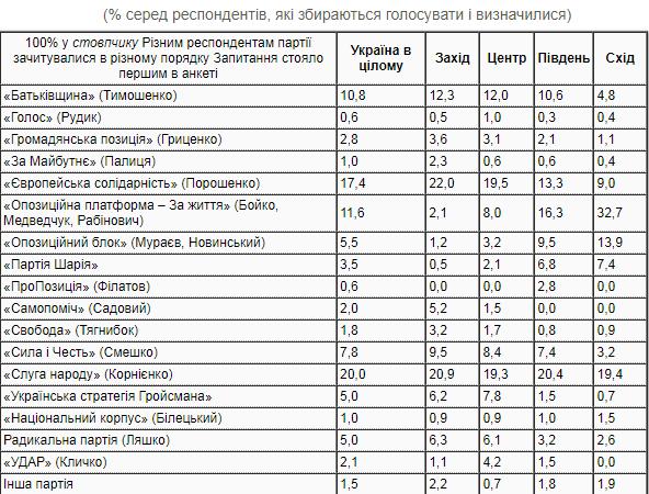 Рейтинг партий. Слуга народа, Евросолидарность и ОПЗЖ в тройке лидеров – опрос КМИС