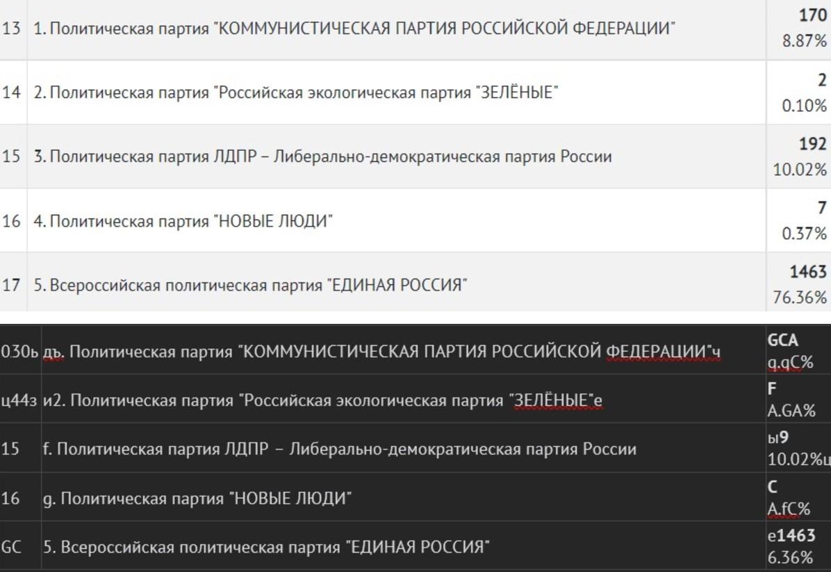14 млн аномалий. Как Путин украл выборы в России – объясняют математики