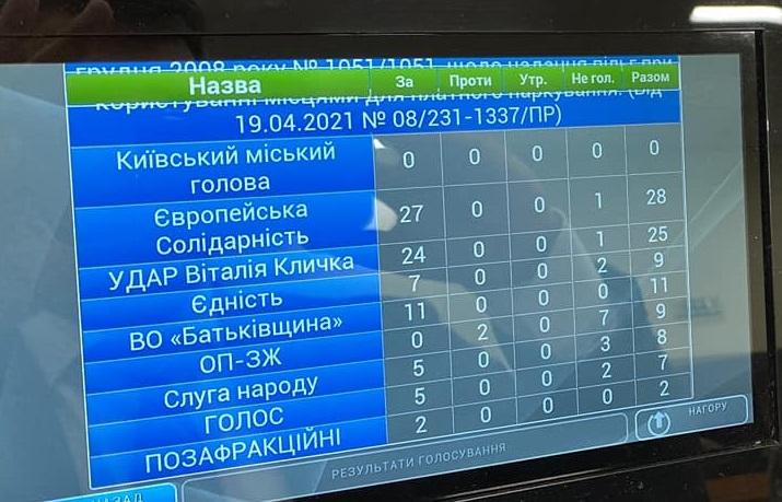 Парковка в Киеве станет бесплатной для участников АТО и ООС