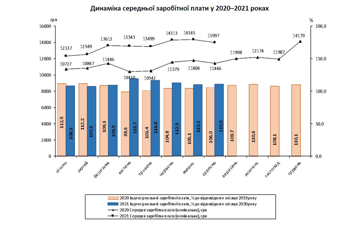 Средняя зарплата упала ниже 14 000 грн в августе – Госстат