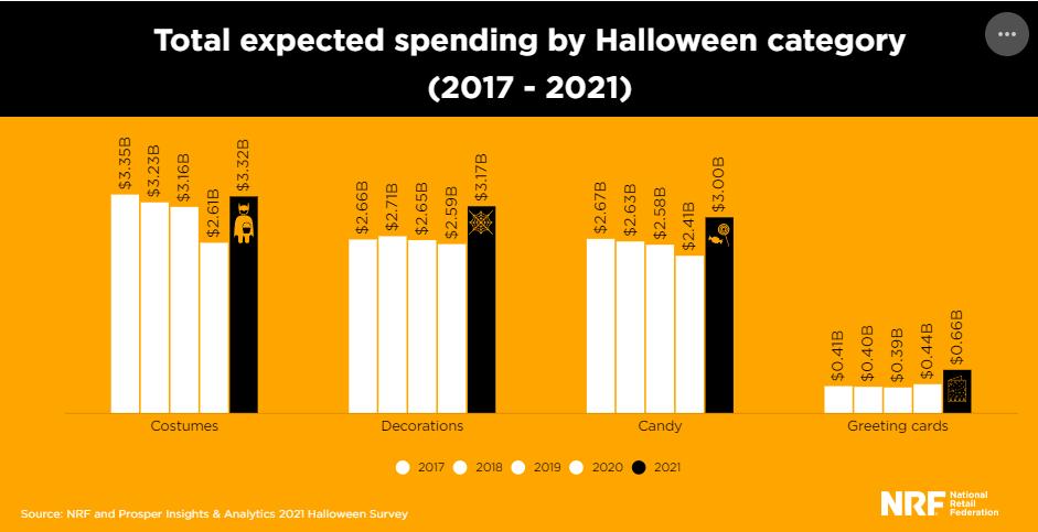 Расходы американцев на Хэллоуин