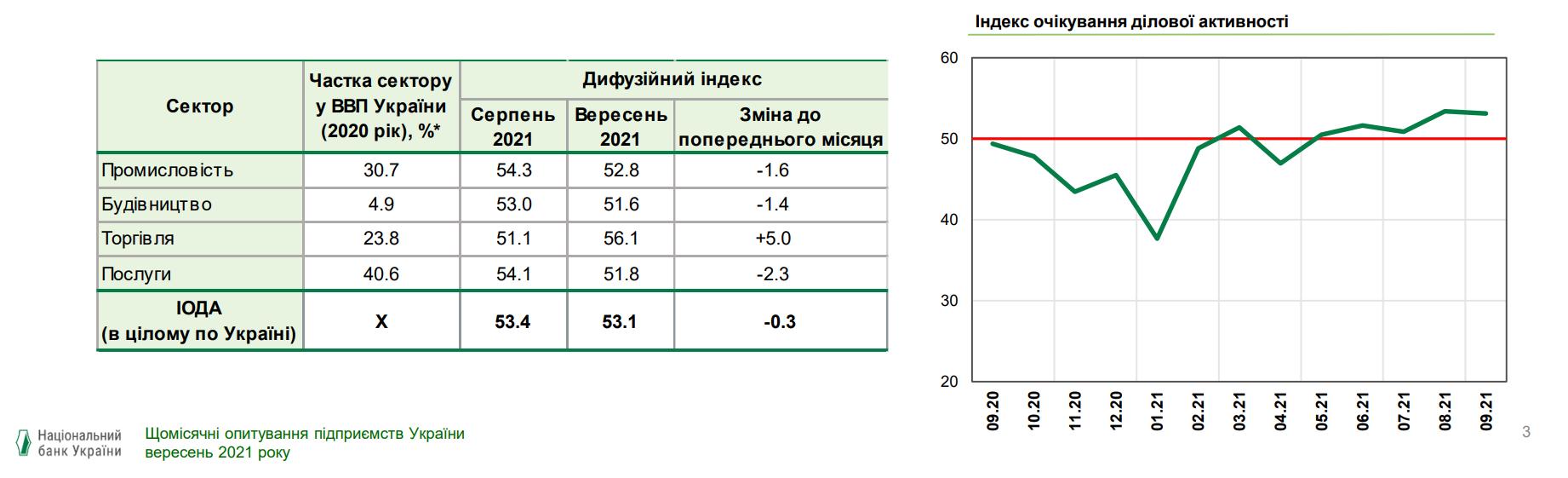 Позитивные ожидания закрепились во всех секторах экономики – индекс НБУ
