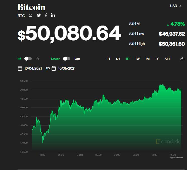 Стоимость Bitcoin снова превысила отметку в $50 000