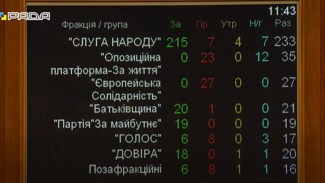"""""""Слуги"""" дали только 215 голосов. Кто помог СН отправить в отставку Разумкова: по фракциям"""