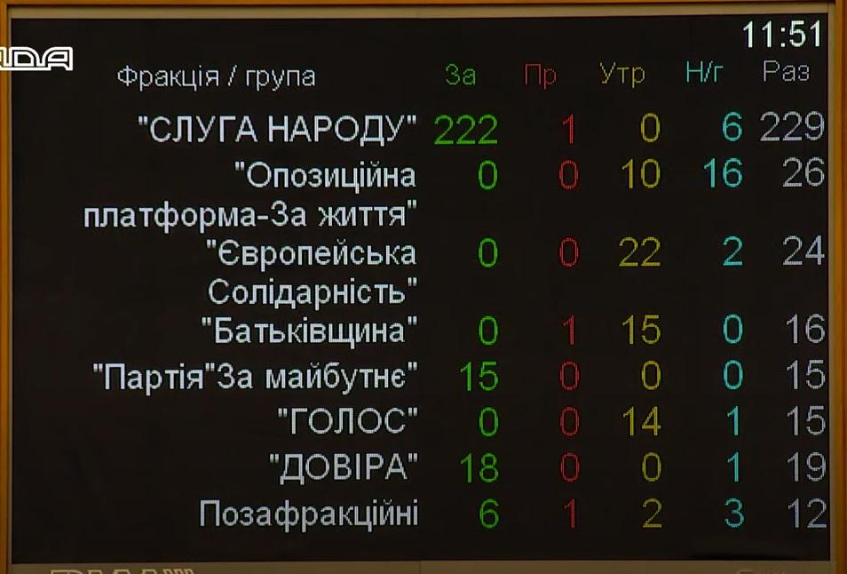 Рада избрала спикером Руслана Стефанчука
