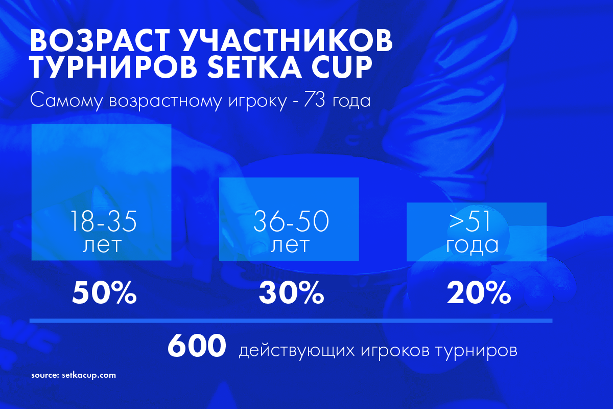 Настольный теннис в Украине. Главные мифы об этом спорте сегодня
