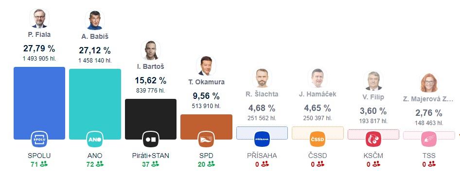 Выборы в Чехии. Оппозиция обошла партию власти, а коммунисты впервые не прошли в парламент