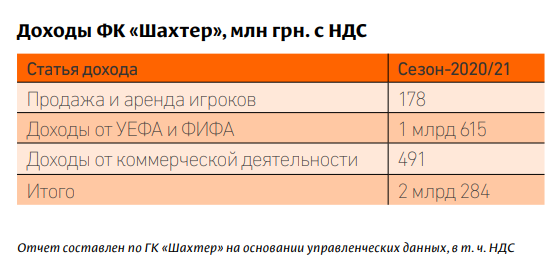 Доход ФК Шахтер за сезон 2020/21