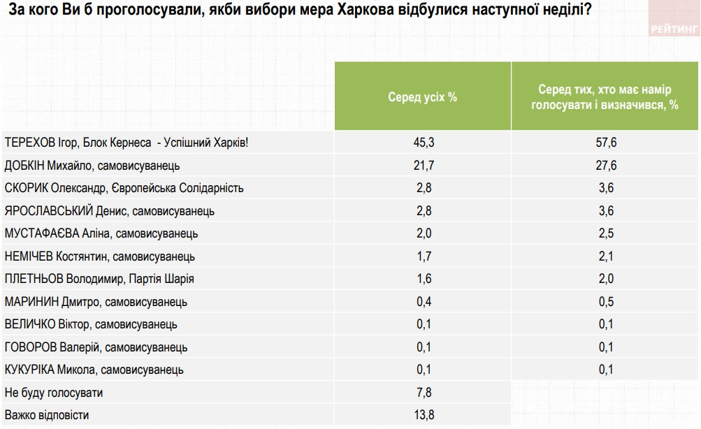 Соратник Кернеса может выиграть выборы мэра Харькова в один тур – опрос Рейтинга
