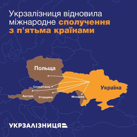 Міжнародне сполучення Укрзалізниці