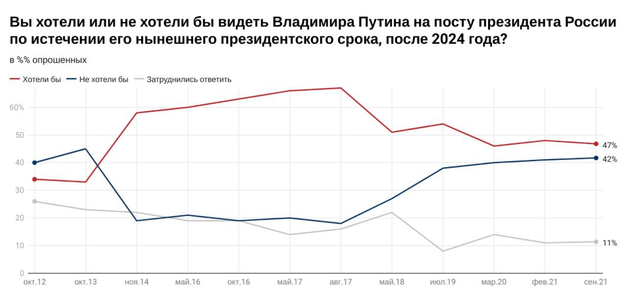42% россиян не хотят видеть Путина президентом. Это наивысший показатель с 2013 года
