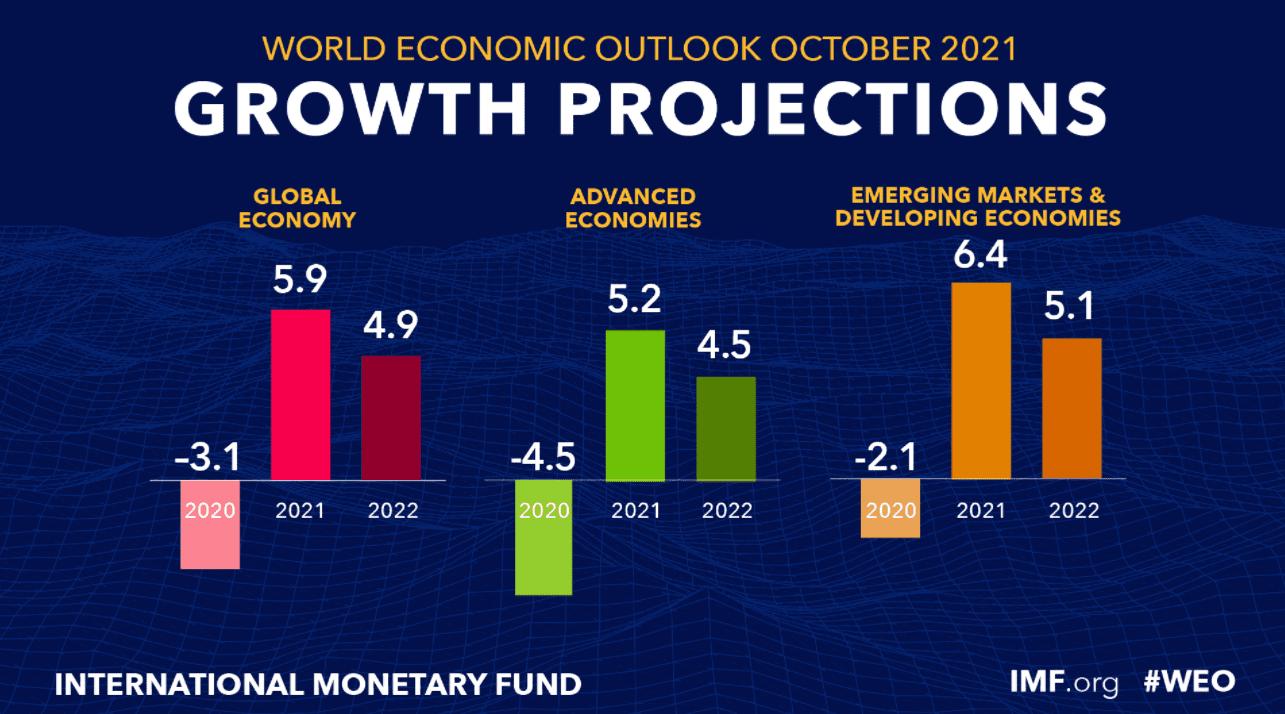 МВФ погіршив прогноз зростання ВВП України на 2021 рік, але покращив на 2022-й