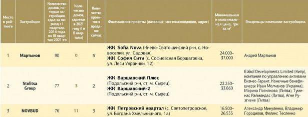 Названы крупнейшие девелоперы Киева и области: среди лидеров компания NOVBUD