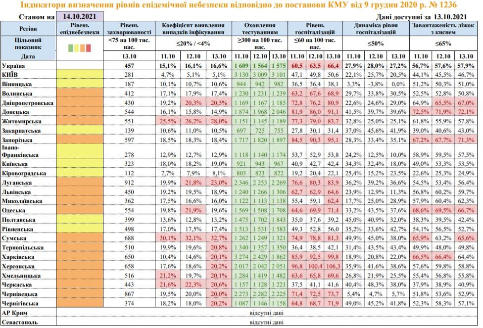 Коронавірус. 17 областей відповідають помаранчевій зоні карантину – список