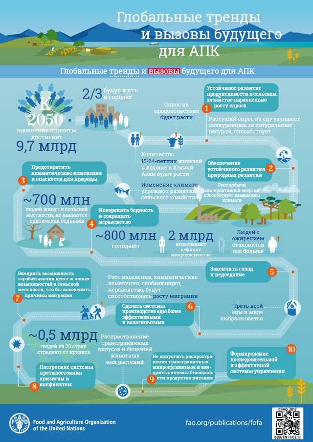 Топ-10 трендов в АПК, которые скоро придут в Украину