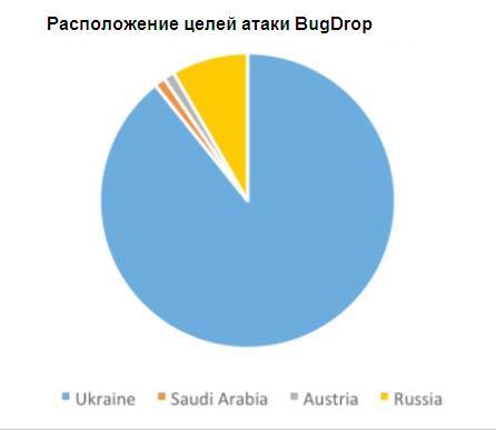 СМИ говорили о «массированном кибершпионаже» против Российской Федерации иУкраины
