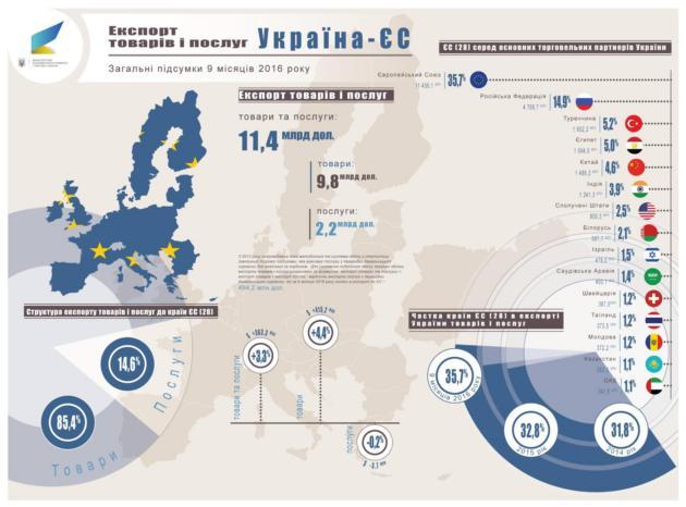 Как и чем торгуют Украина и ЕС: инфографика