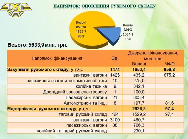 На что Укрзализныця потратит свои миллиарды