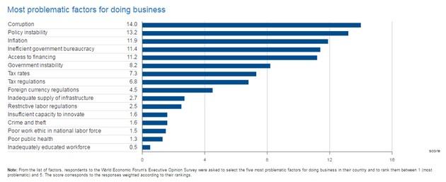 Украина потеряла 6 позиций в рейтинге конкурентоспособности WEF