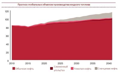Сланцевая революция. Россия и ОПЕК теряют нефтяное господство