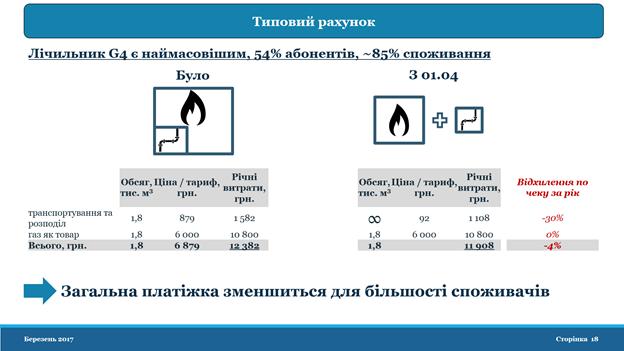 НКРЭКУ предлагает Кабмину не повышать цену на газ для населения