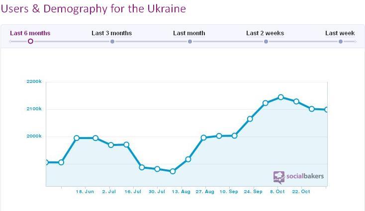 Украинская аудитория Facebook снова сократилась