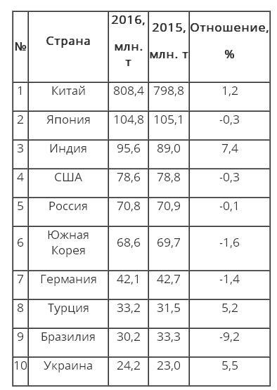 Украина осталась в топ-10 производителей стали: инфографика