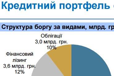 Дефолт Укрзализныци. Почему монополия перестала платить по долгам