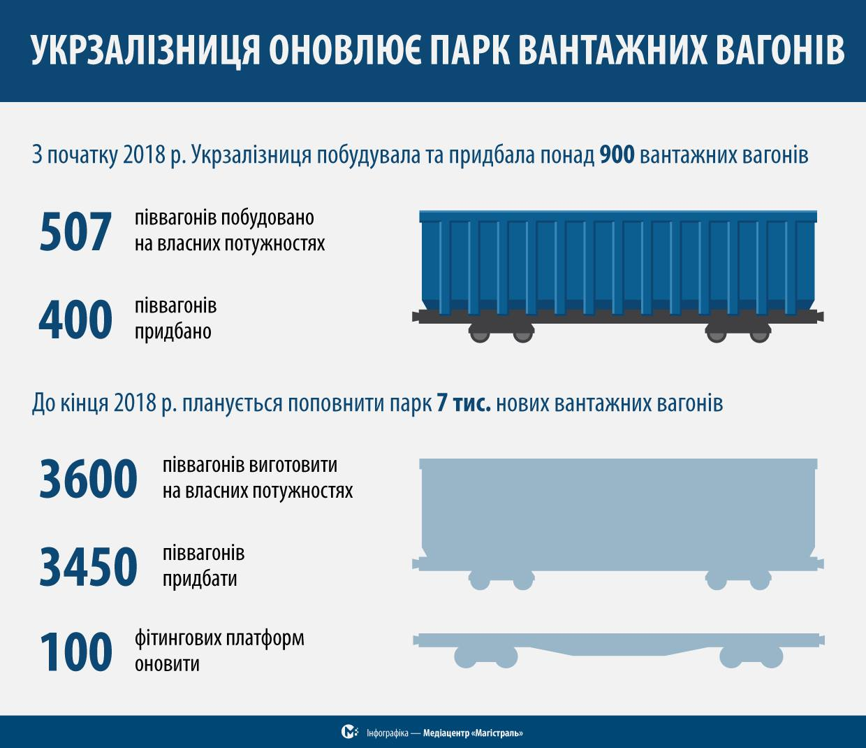 Парк Укрзалізниці пополнился на 900 грузовых вагонов
