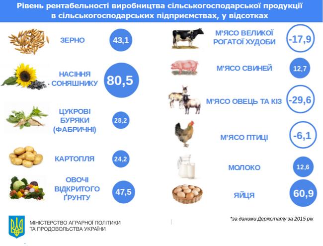 МинАПК назвало самый прибыльный агробизнес в 2015 году