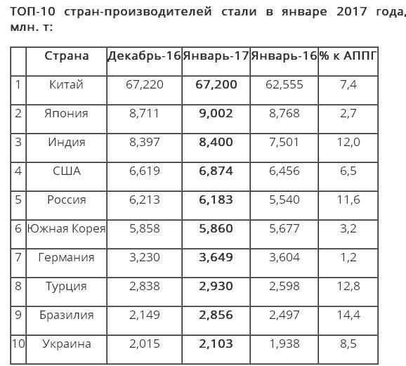 Украина по итогам января осталась в ТОП-10 производителей стали