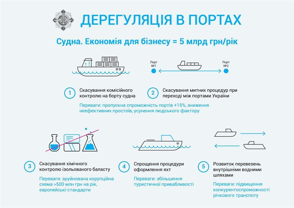 Портовая революция. Пивоварский поборется за транзит в портах