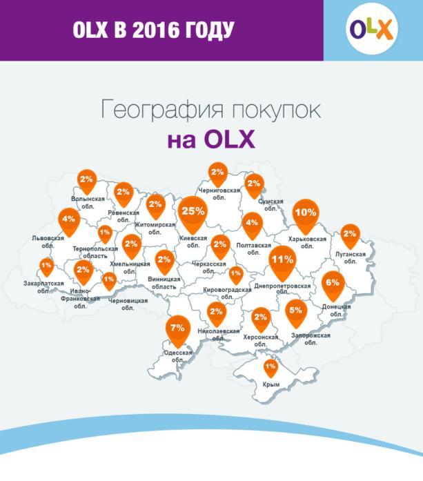 Чем чаще всего торгуют украинцы через интернет: инфографика