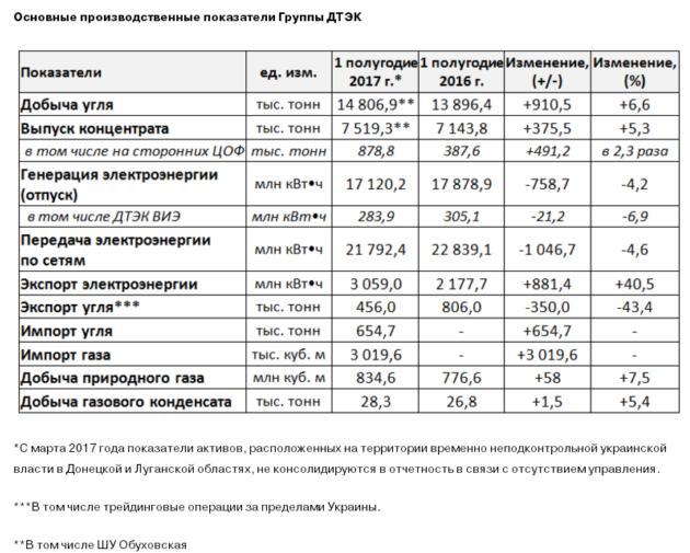ДТЭК Ахметова увеличил добычу угля, но снизил энергогенерацию