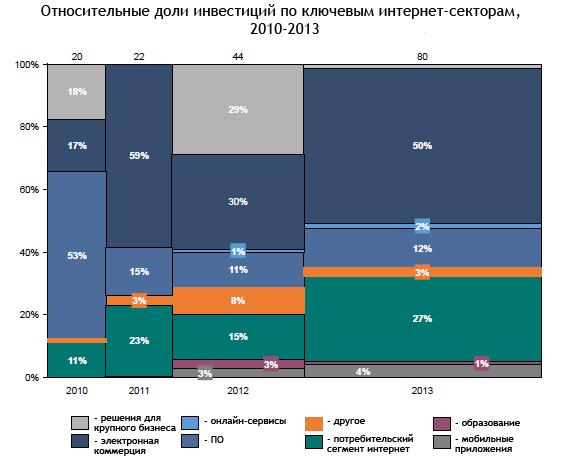 структура инвестиций по отраслям