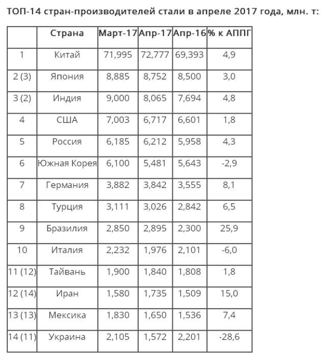 Украина потеряла еще три позиции в рейтинге производителей стали