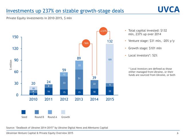Инвестиции в украинские IT-компании выросли на 257% в 2015 году