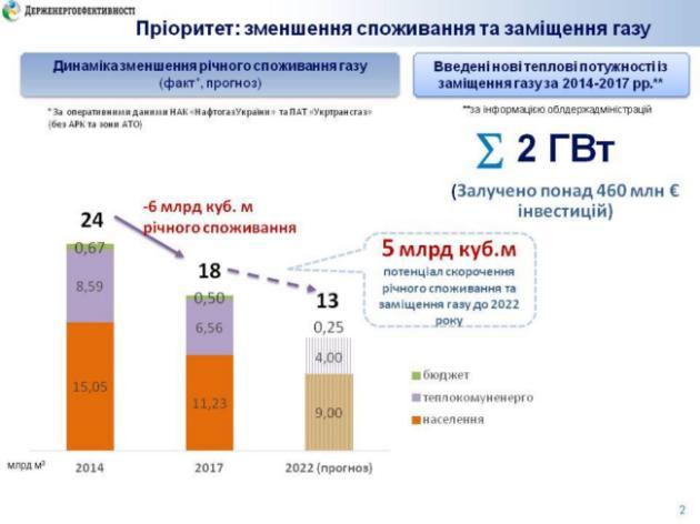 Украина может снизить потребление газа на 5 млрд кубов - Гройсман