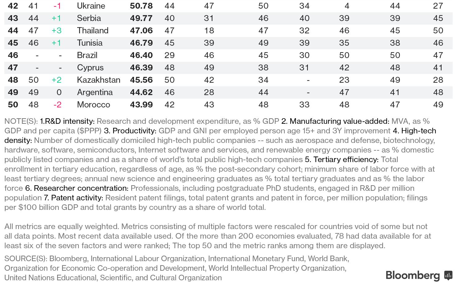 Украина опустилась в рейтинге инновационных экономик
