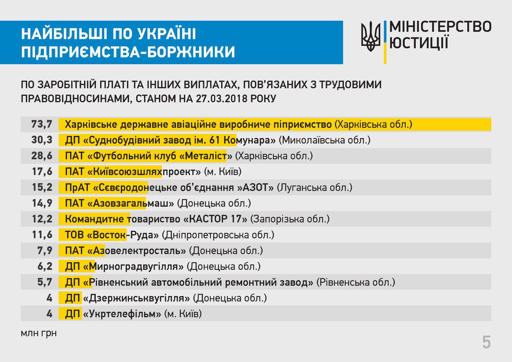 ВУкраинском государстве составили антирейтинг предприятий-должников повыплате заработной платы