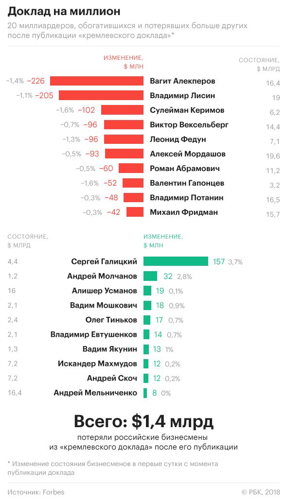 """Фигуранты """"списка Путина"""" потеряли $1,1 млрд за день - СМИ"""