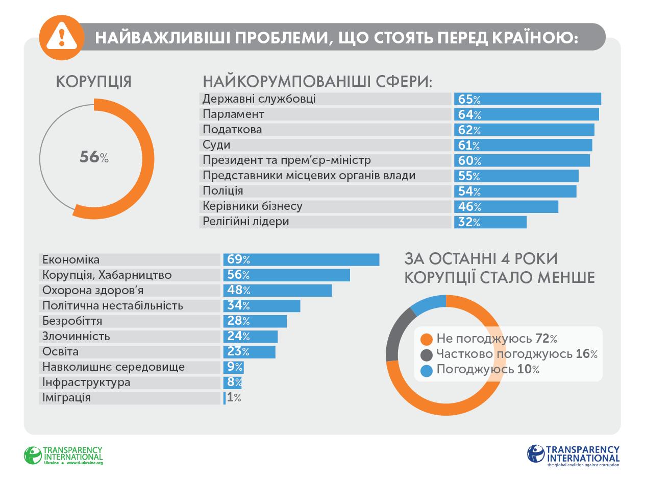 Названы самые коррумпированные сферы украинской экономики