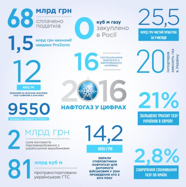 Нафтогаз показал, как за год стал источником дохода: инфографика