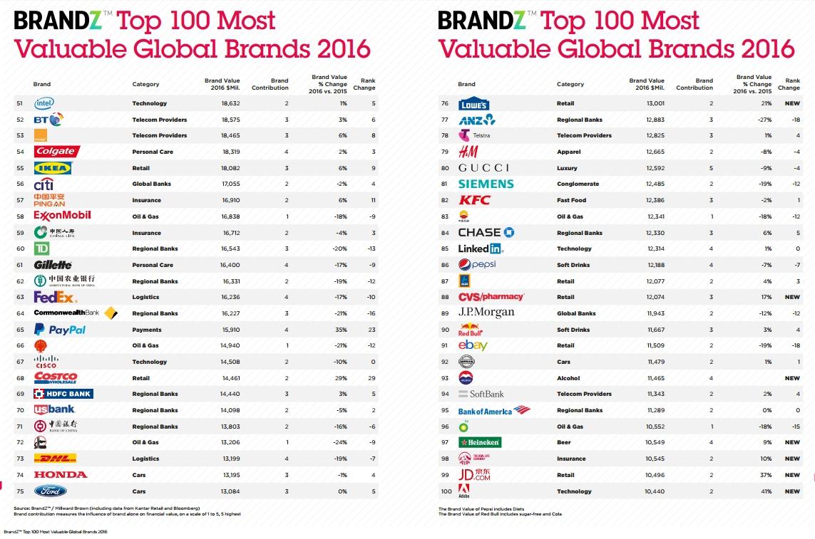 Google обошла Apple в рейтинге самых дорогих брендов: инфографика