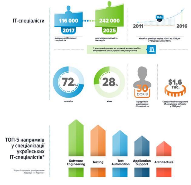 Экспорт ИТ-услуг из Украины достиг $3,6 млрд: инфографика