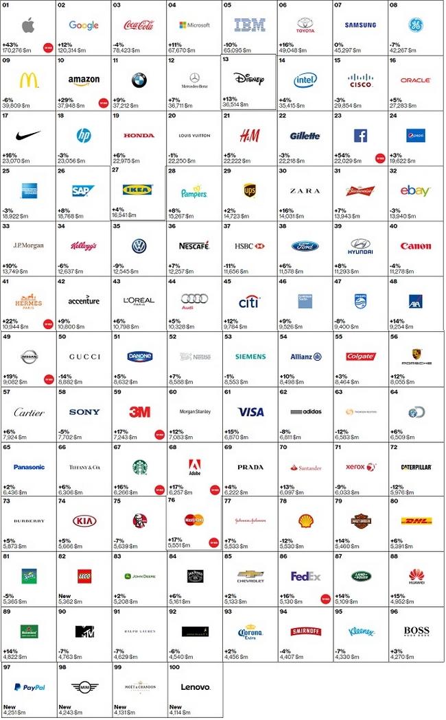 Apple возглавил рейтинг самых дорогих брендов в мире