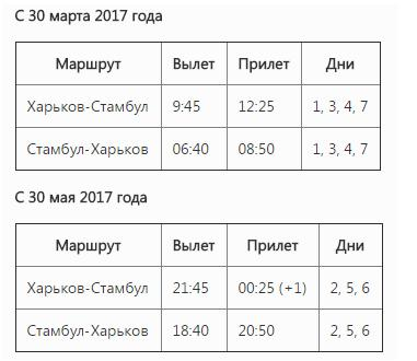 В Харьков полетит уже третья турецкая авиакомпания