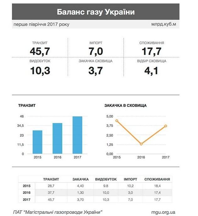 Транзит газа через Украину вырос на 21%: инфографика
