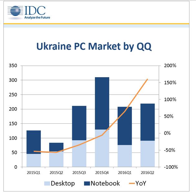 За полгода украинский рынок ПК вырос более чем вдвое - IDC