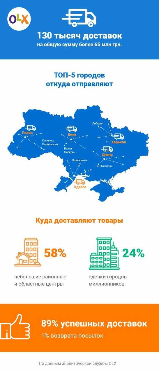 130 тысяч доставок на общую сумму более 65 млн гривен